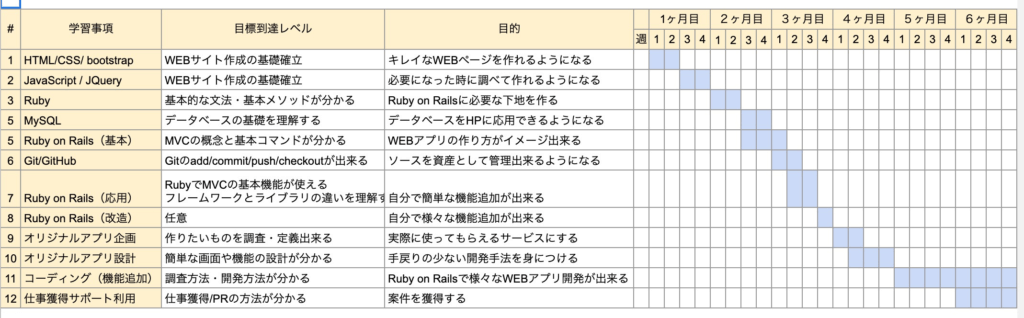 侍エンジニア塾 カリキュラム