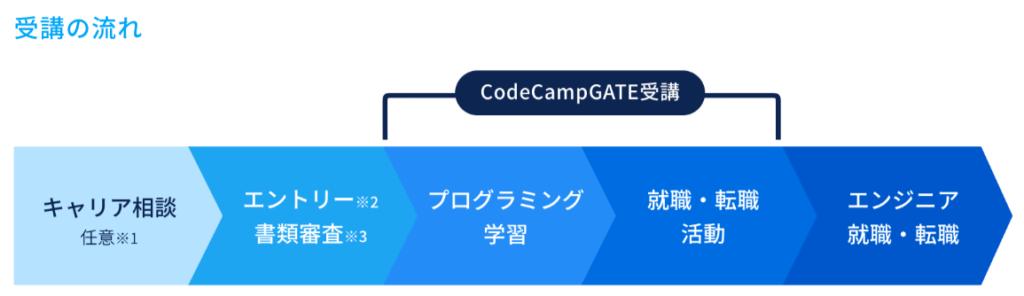 codecampgate 転職