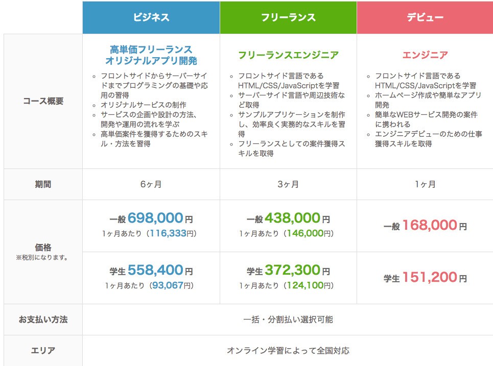 侍エンジニア塾の料金表
