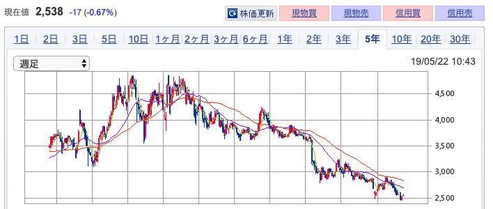 SBIネオモバイル証券 JT