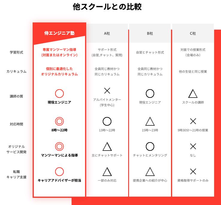 侍エンジニア塾転職コース 特徴